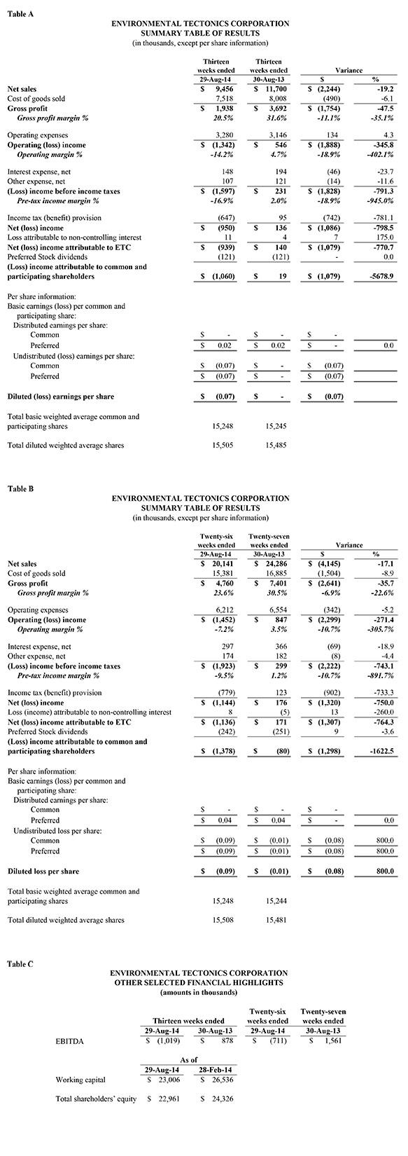 ETC FY2015 Q2 Earnings Release