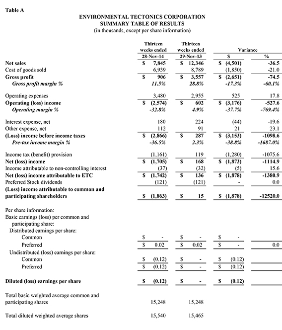 FOURTH QUARTER AND FISCAL 1998 RESULTS