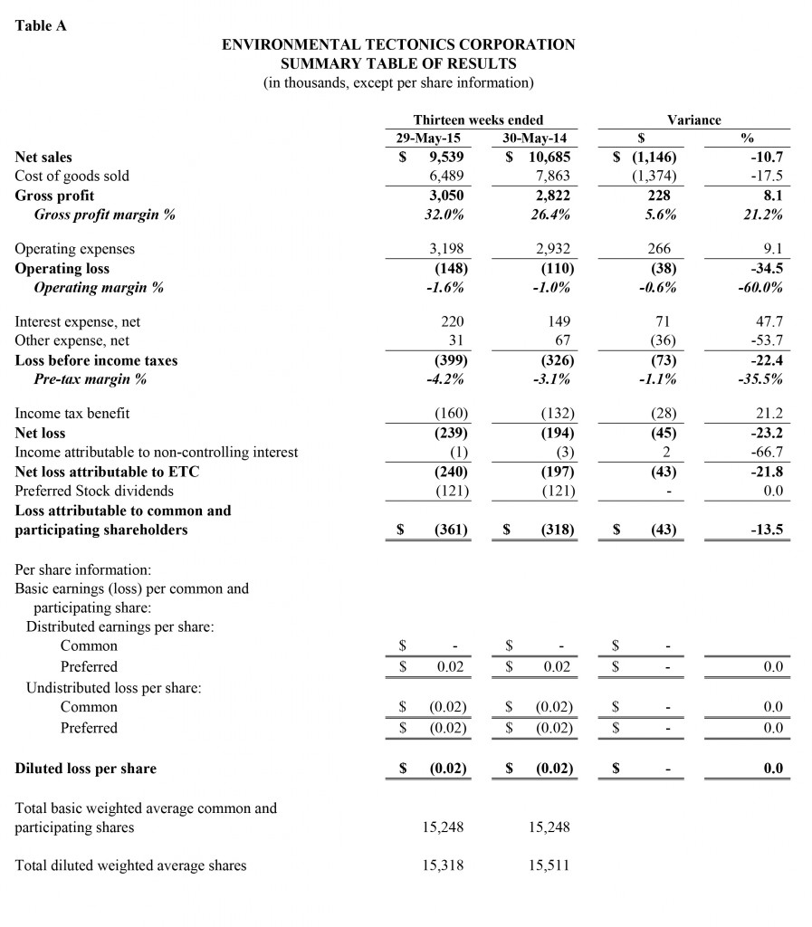 Microsoft Word - ETC FY2016 Q1 Earnings Release v2 - Clean