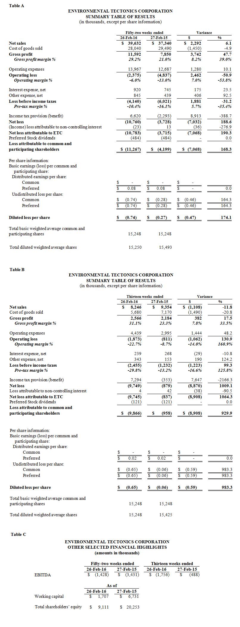 ETC-Announces-Fiscal-2016-Full-Year